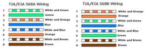 standar TIA/EIA 368B dan standar TIA/EIA 368A