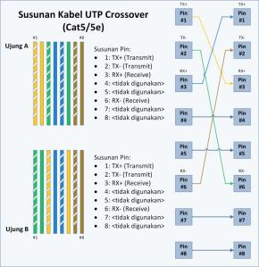 Susunan UTP-Crossover