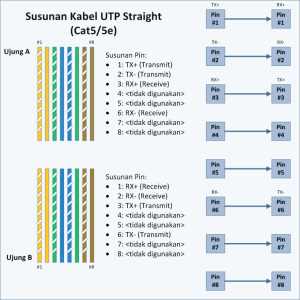 UTP Straight Standar TIA/EIA 368B